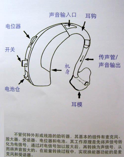 助听器原理 _汇潮装饰网